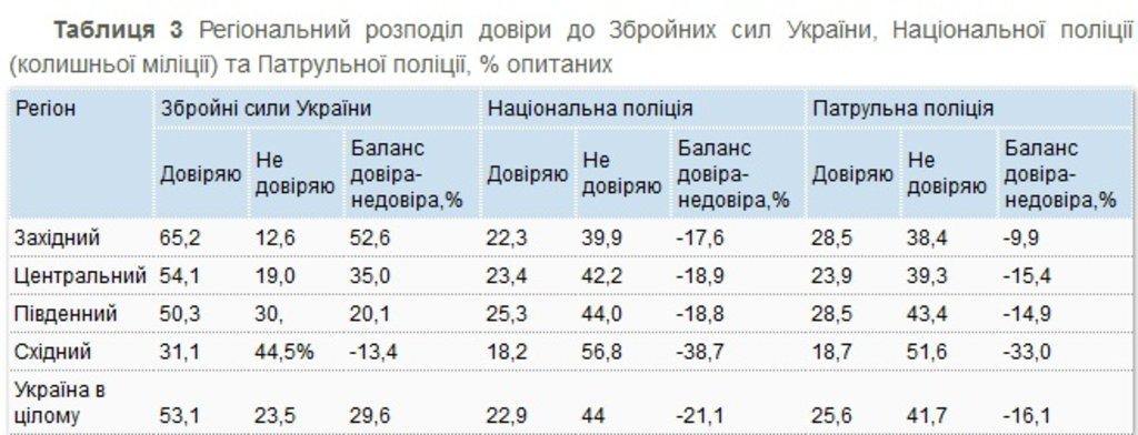 таблиця 1-3