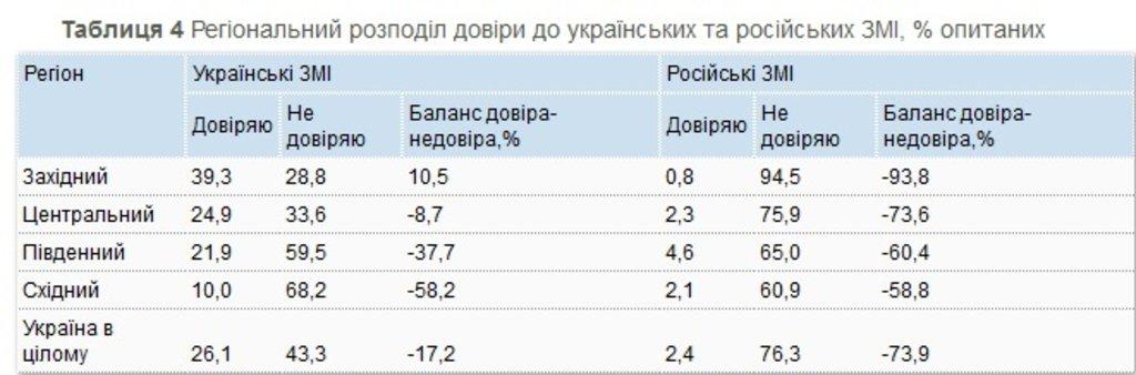 таблиця1-4