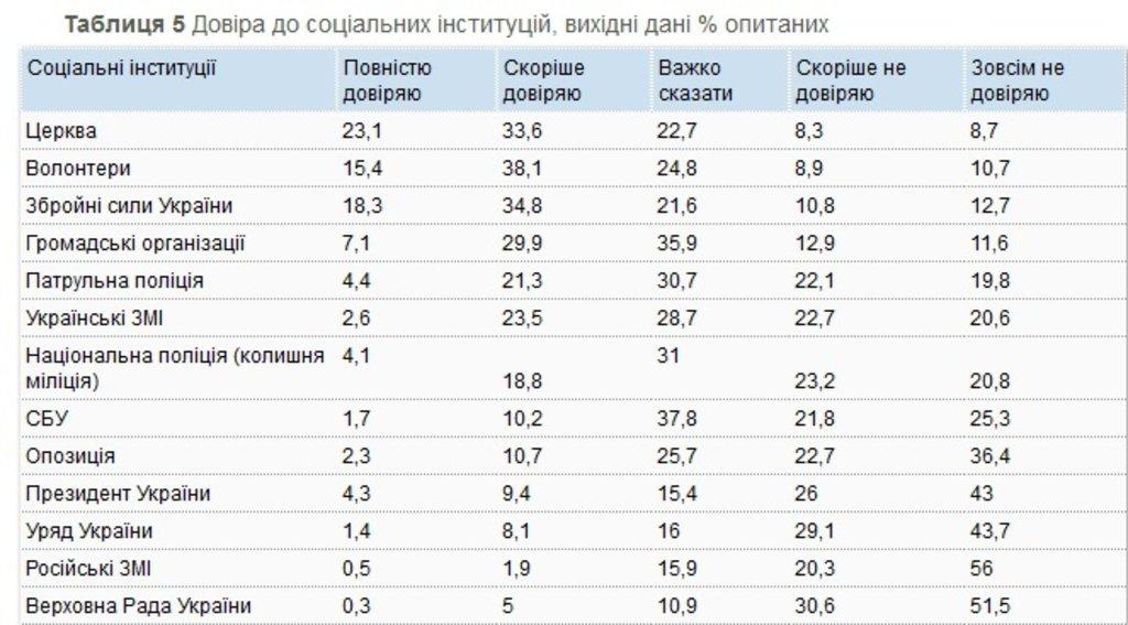 таблиця1-5